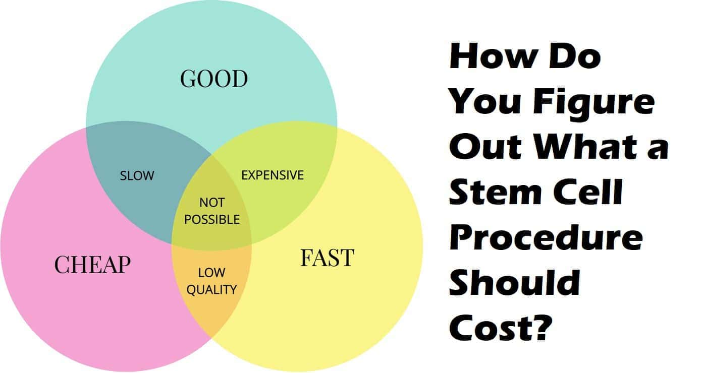 Stem Cell Therapy Cost? - Regenexx